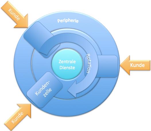 Dynamikrobuste Organisation
